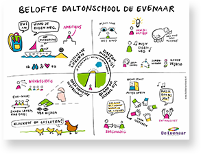 Infographic Daltonschool de Evenaar